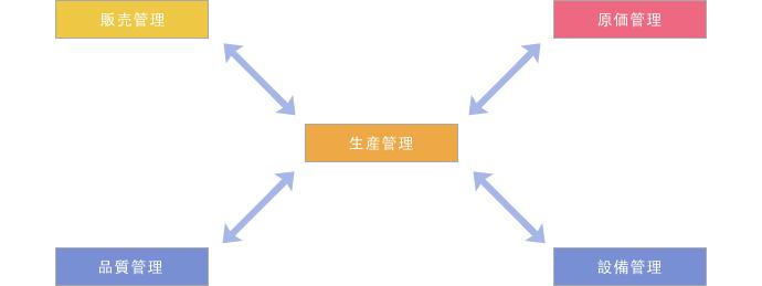 将来のシステム構築案