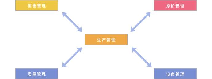 将来的系统构筑方案