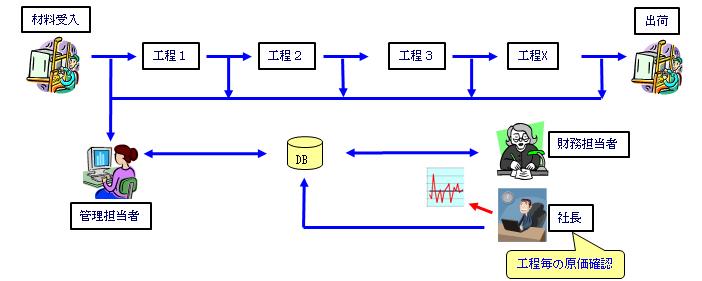 工程 /></p> <p class=