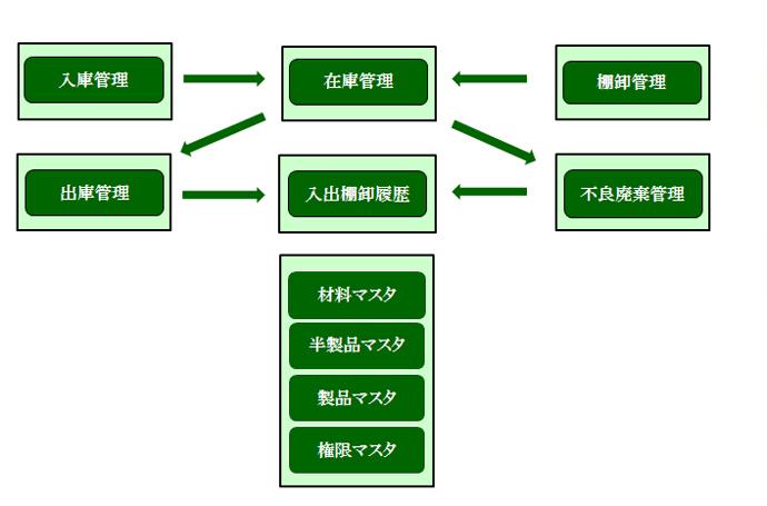 システムフロー