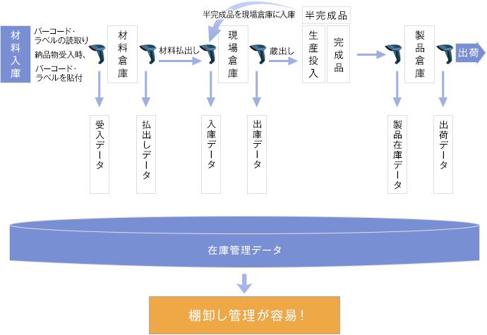 システム導入